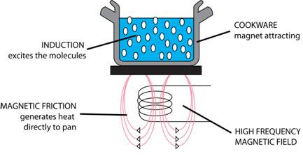 What Makes A Natural Magnet Different From An Electromagnet
